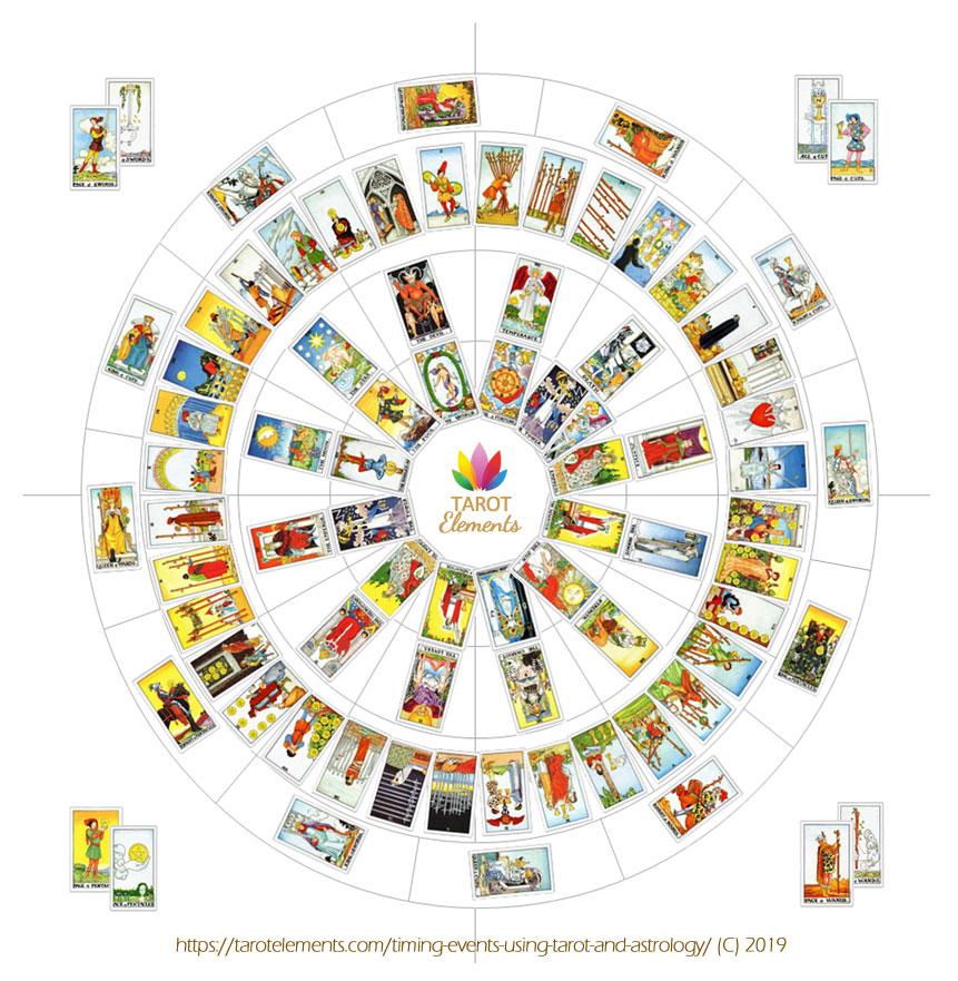 tarot-timing-card-layout