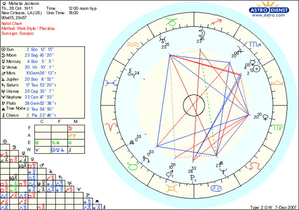 mahalia jackson astrology natal chart